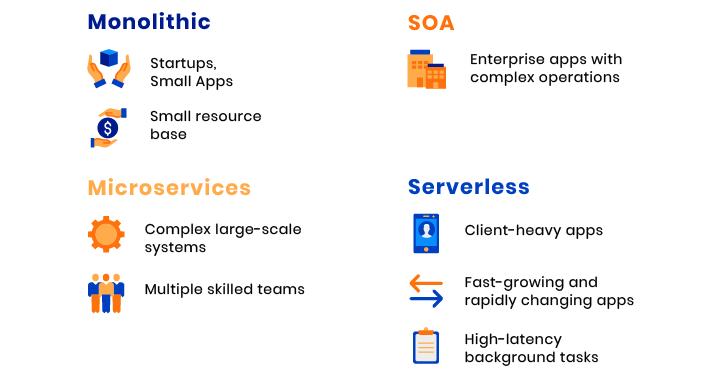 soa vs monolith vs microservices vs serverless
