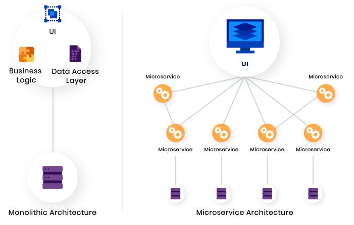 Monolith vs SOA vs Microservices vs Serverless Architecture