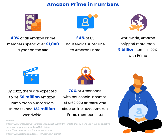 how to create a marketplace like amazon