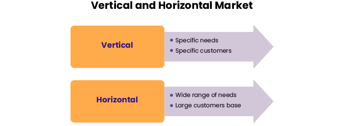 A difference between a horizontal and a vertical marketplace