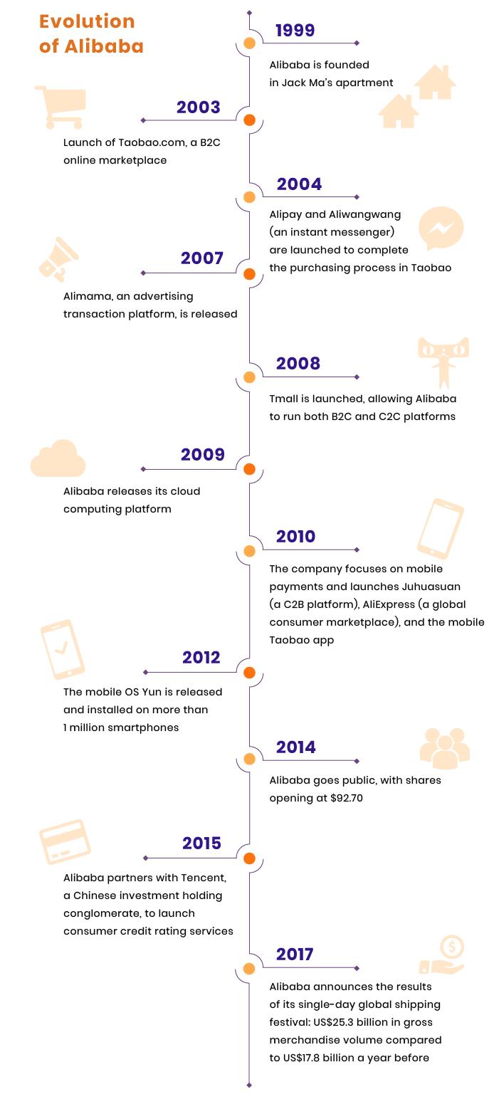 how to make a website like Alibaba