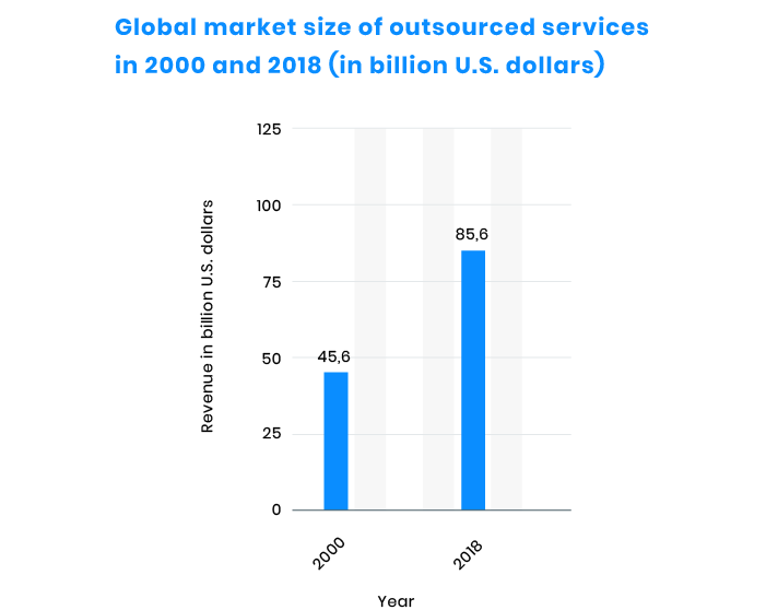 In-House vs. Outsourced