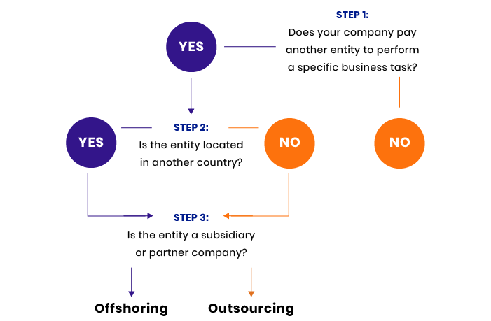 Offshoring means outsourcing