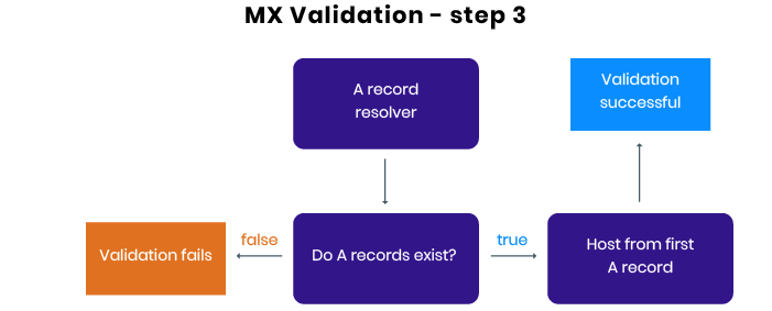 MX email validation