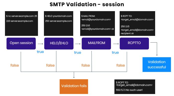 email validation smtp