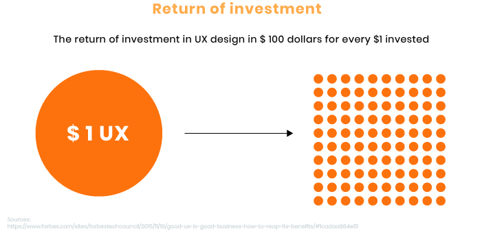 Why The Ux Is Important For Your Business Rubygarage Blog
