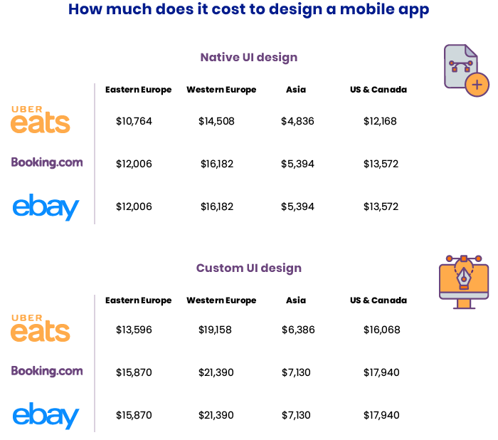 Cost of mobile design
