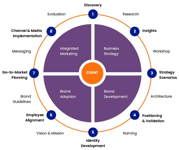 Startup branding frameworks