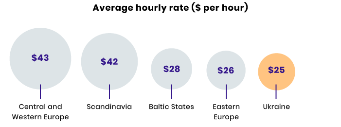 development hourly rates