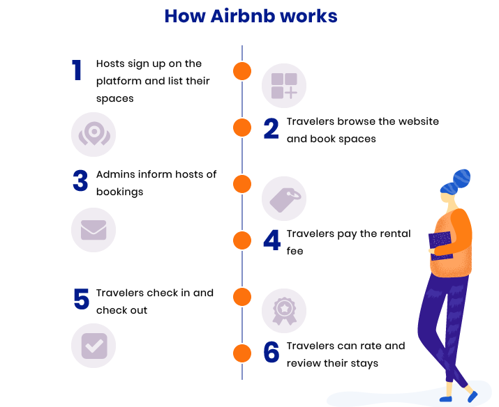 how to develop a website like Airbnb