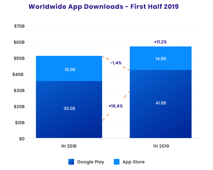 Mobile App Downloads 2019