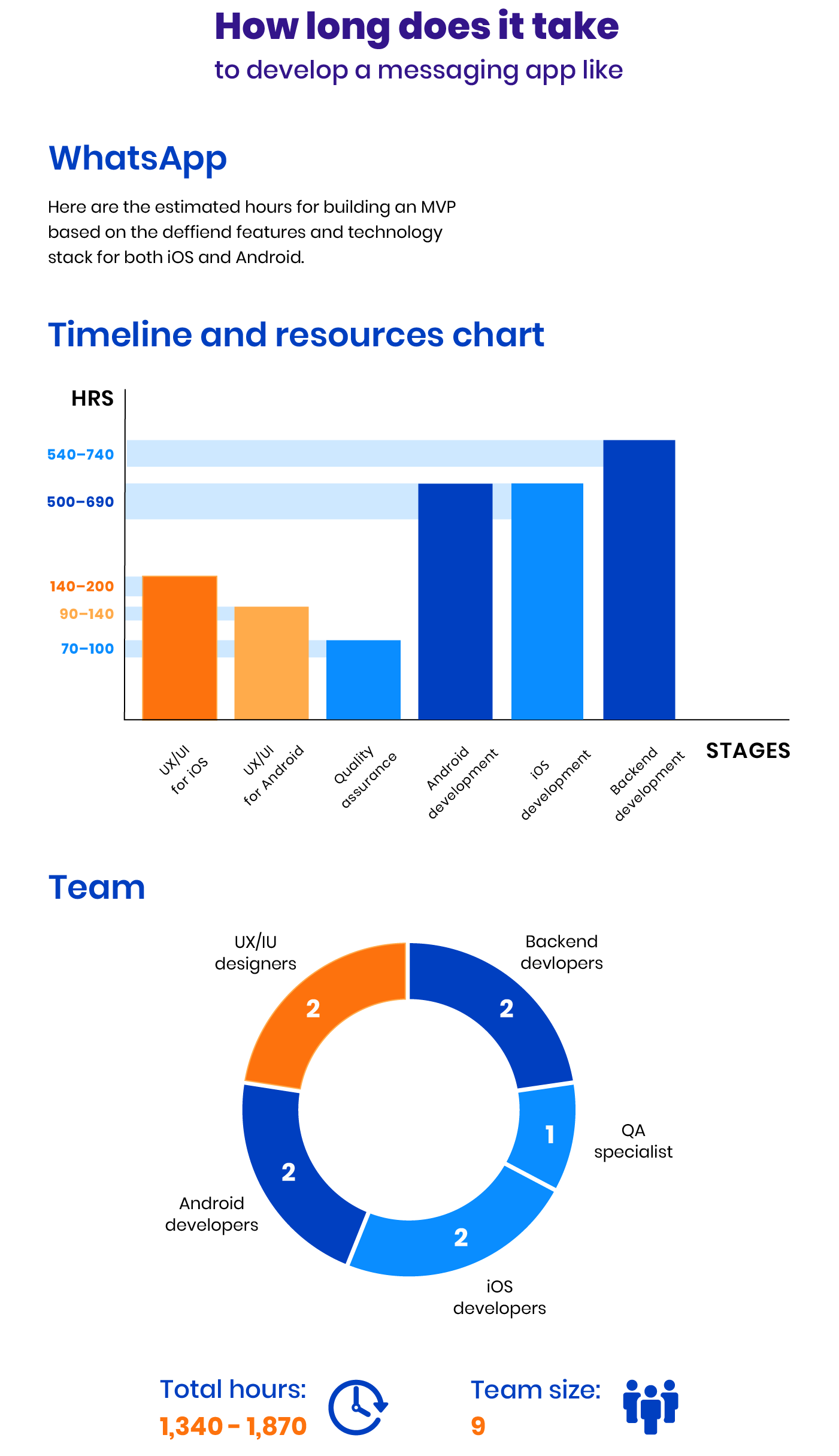 Timeline and resources chart for chat app development