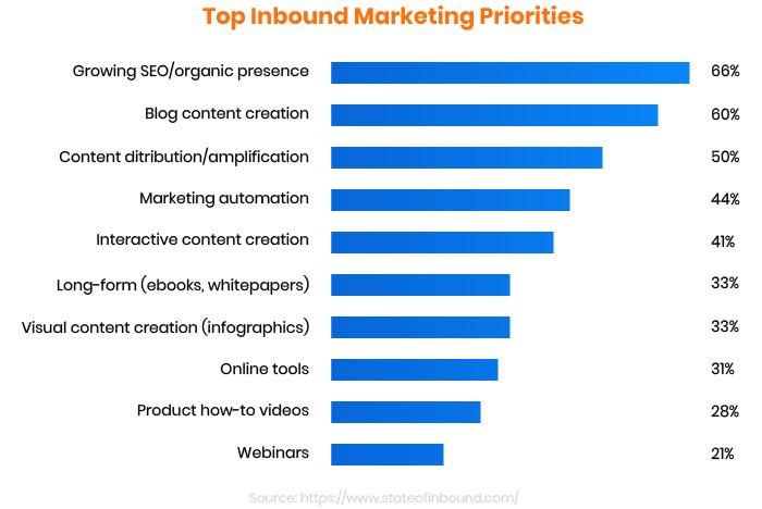 top inbound marketing priorities