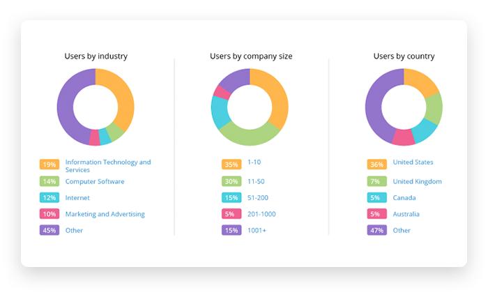 Statistics of Trello users