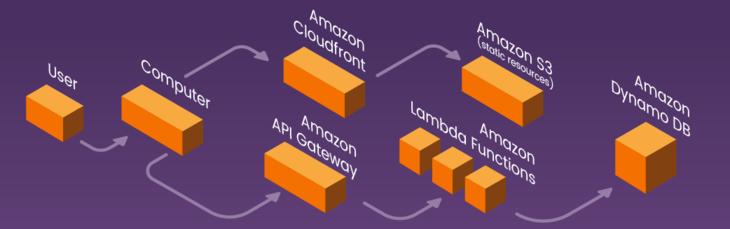 Serverless architecture with Amazon Lambda and AWS