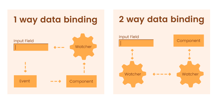 Two-way and one-way data binding
