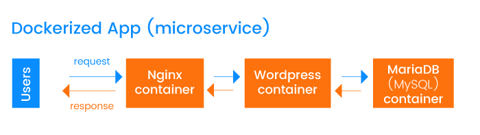 Microservice-based app built with Docker containers