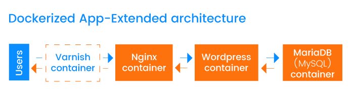 Extended microservice-based app built with Docker containers