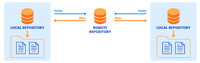 Sharing code between local and remote repositories