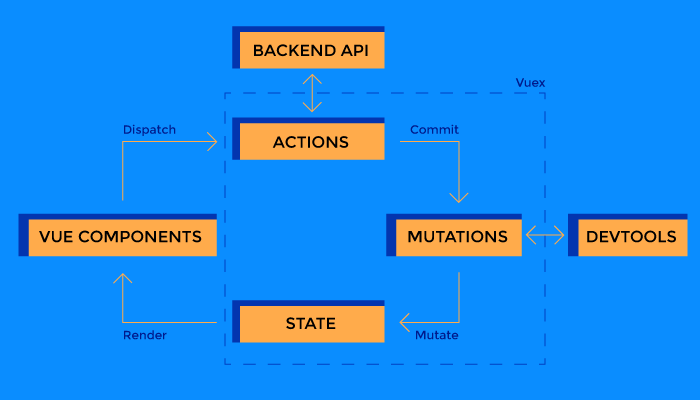Vuex architecture