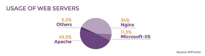 Web server usage diagram