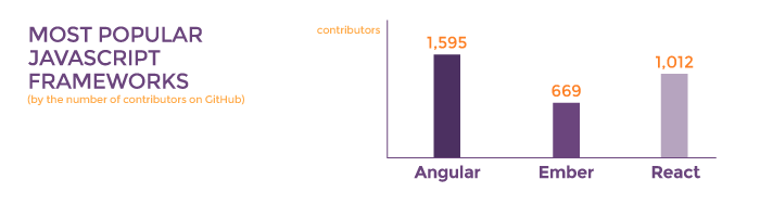 Most popular JavaScript frameworks