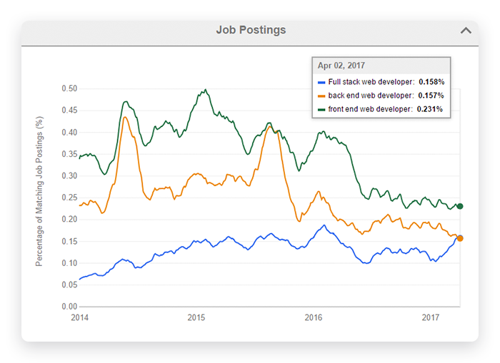 Trends in job postings for full-stack developers