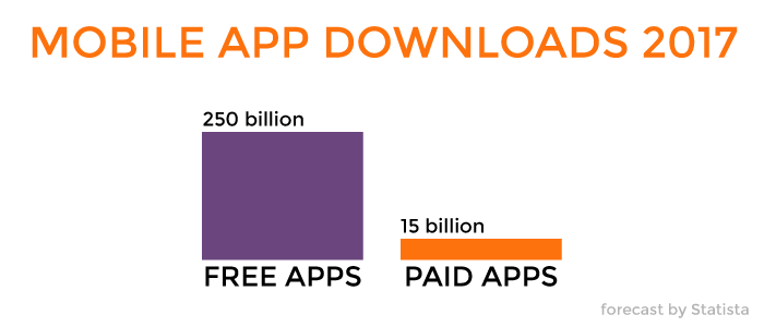 How Do Free Apps Make Money in 2019? [5 Proven Strategies]
