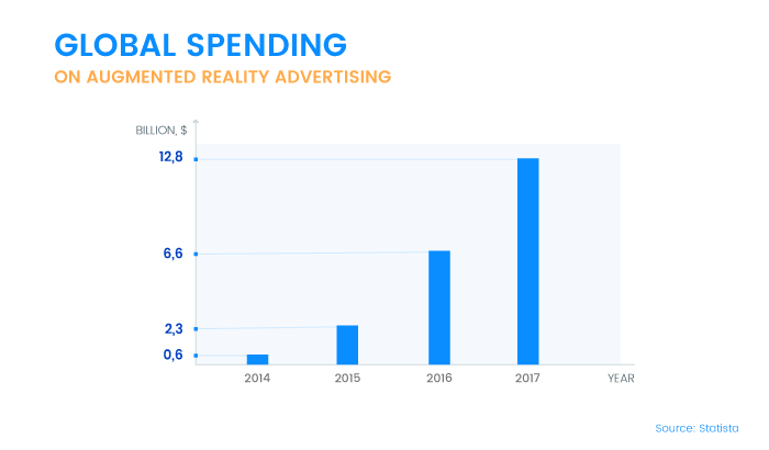 Global Spending on Augmented Reality Ads