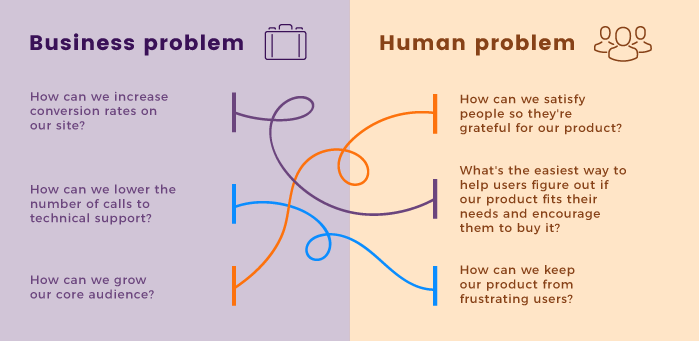 Business problems from human perspective