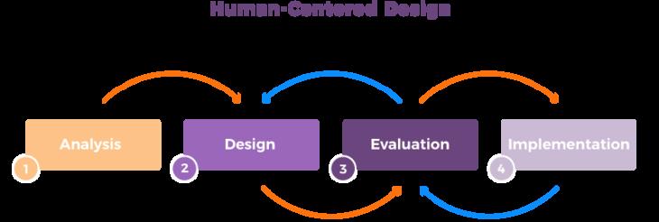 Human-centered design