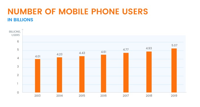 Number of Mobile Phone Users