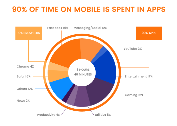 Where People Spend Mobile Time