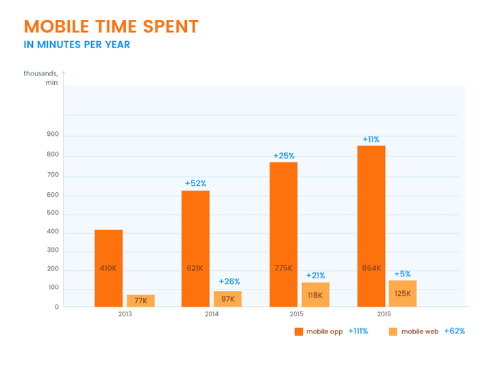 Dynamics of Time Spent in Mobile App and Mobile We