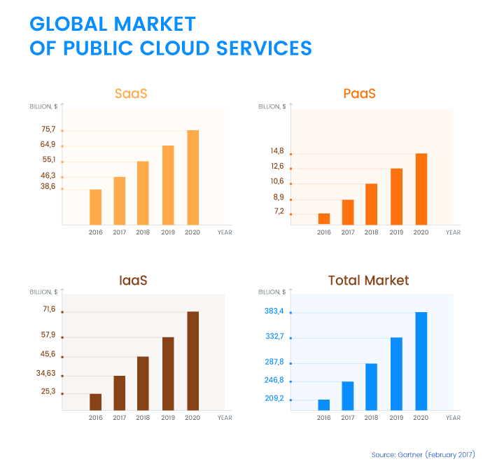 Global Market of Public Cloud Services