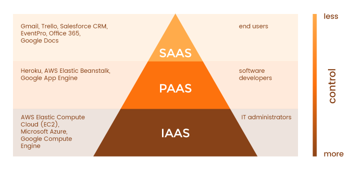 iaas vs paas vs saas a clear explanation of cloud services