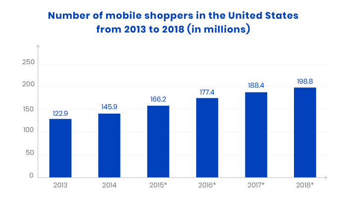 2013-2018 US mobile shoppers stats