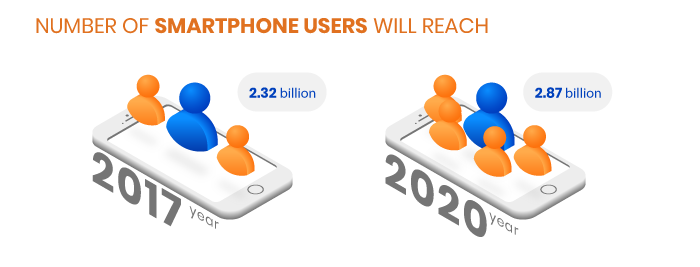 Projected amount of smartphone users 2017 and 2020