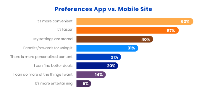 App vs Mobile site reasons statistics