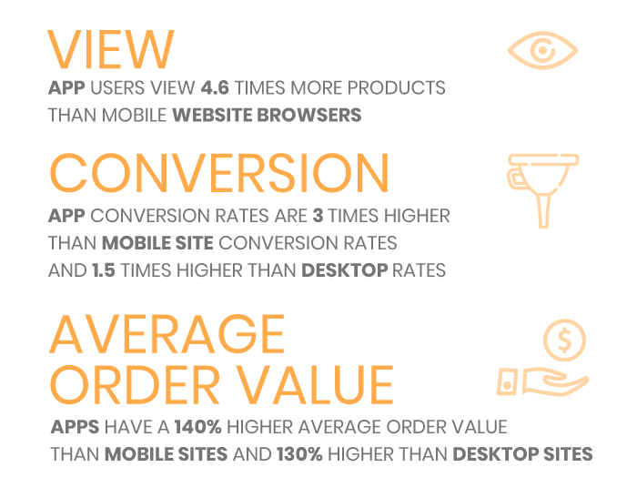 Conversion infographics
