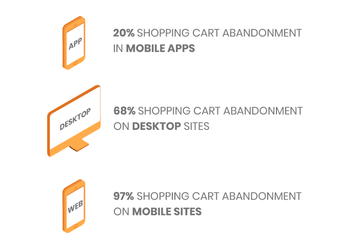 Shopping cart abandonement percentage comparison by devices