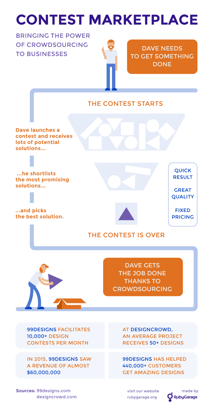 Contest Marketplace Workflow Infographics