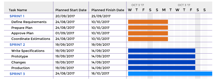 Using Gantt charts for sprint tracking