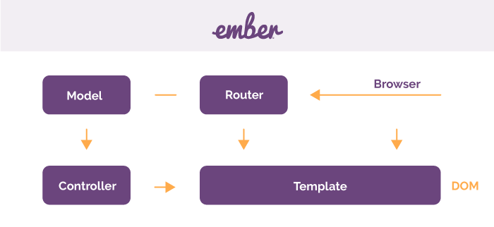 Ember framework scheme