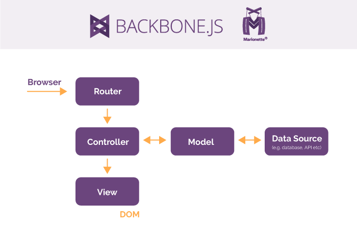 A Comparison of the Best JavaScript Frameworks for Frontend in 2019