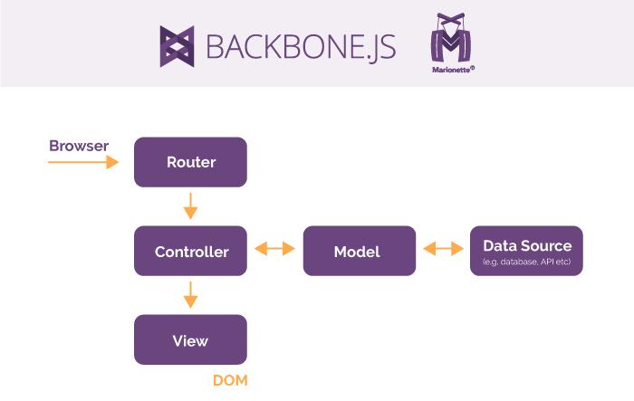 Backbone/Marionette framework scheme