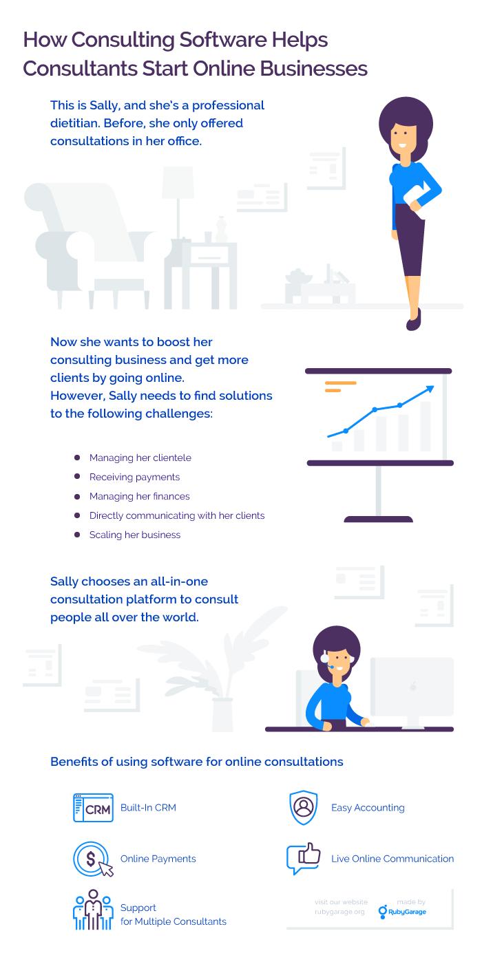 Consultation Platform Infographic