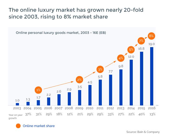 Luxury Market Statistics
