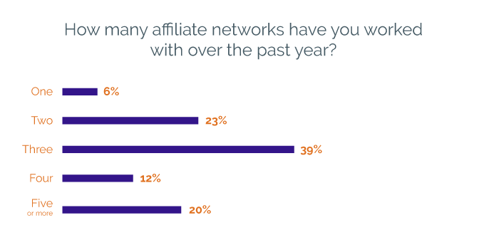 Amount of affiliate networks publishers worked with over the last year