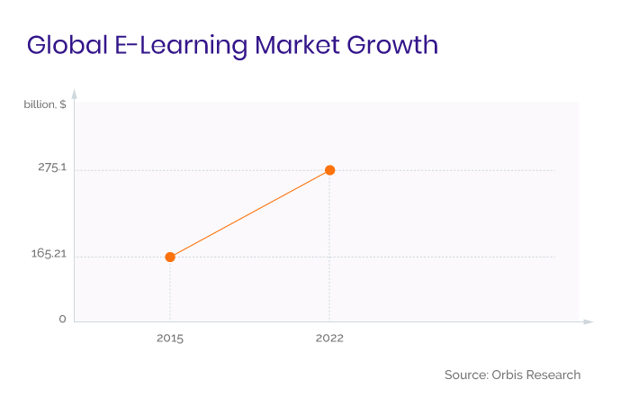 Global E-Learning Market Growth